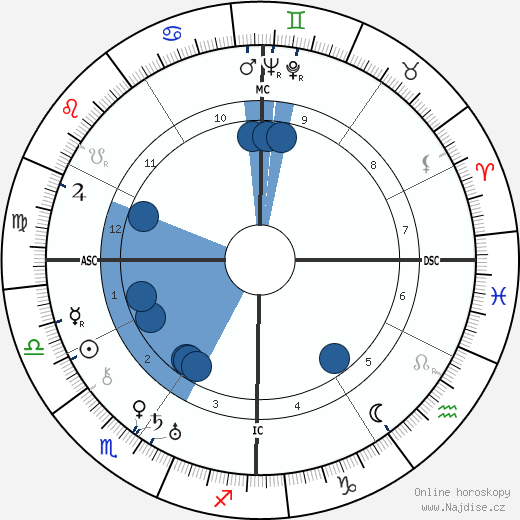 Lillian Gish wikipedie, horoscope, astrology, instagram