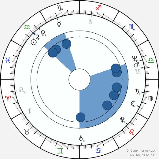 Linda Bassett wikipedie, horoscope, astrology, instagram