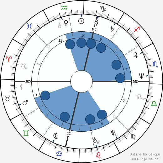 Linda Blair wikipedie, horoscope, astrology, instagram