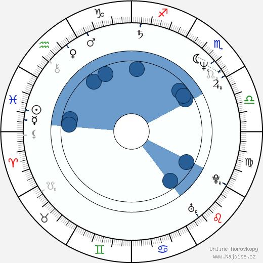 Linda Fiorentino wikipedie, horoscope, astrology, instagram