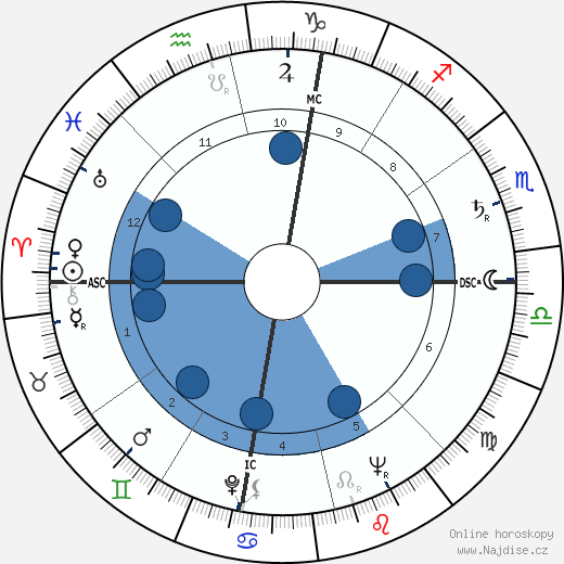 Linda Goodman wikipedie, horoscope, astrology, instagram