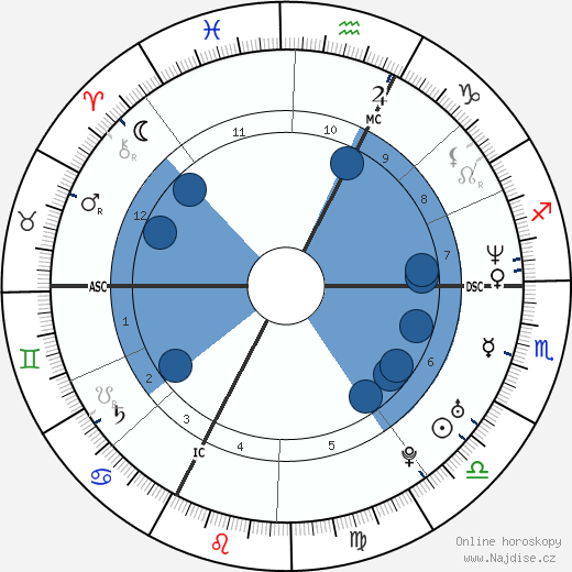 Linda Hardy wikipedie, horoscope, astrology, instagram