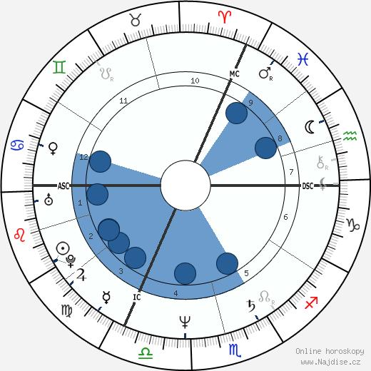 Linda Martel wikipedie, horoscope, astrology, instagram