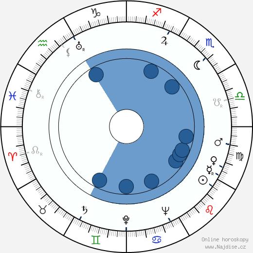 Linda Perry wikipedie, horoscope, astrology, instagram