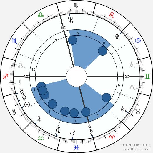 Lindsay Crosby wikipedie, horoscope, astrology, instagram