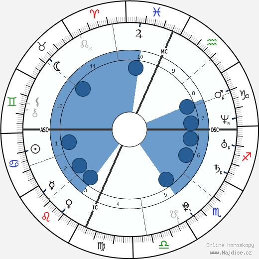 Lindsay Lohan wikipedie, horoscope, astrology, instagram