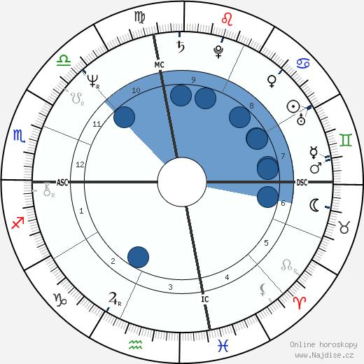 Lindsay Wagner wikipedie, horoscope, astrology, instagram