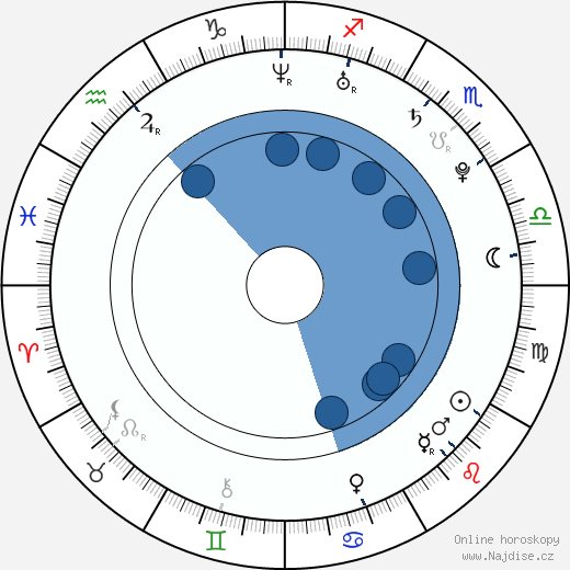 Lindsey Jacobellis wikipedie, horoscope, astrology, instagram
