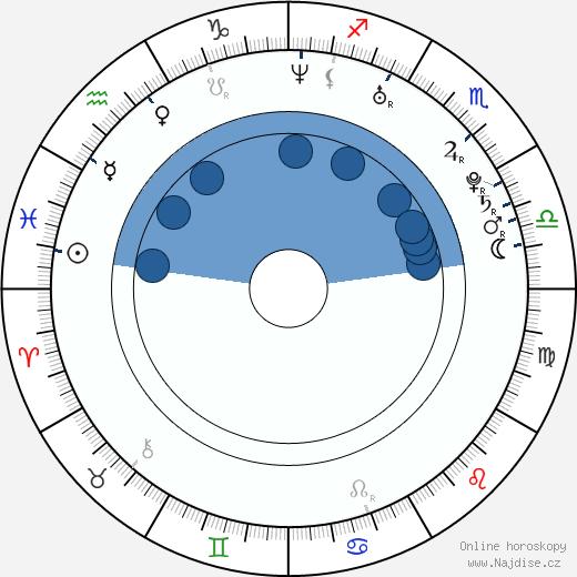 Lindsey McKeon wikipedie, horoscope, astrology, instagram