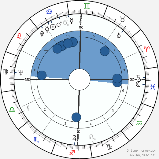 Lino Banfi wikipedie, horoscope, astrology, instagram