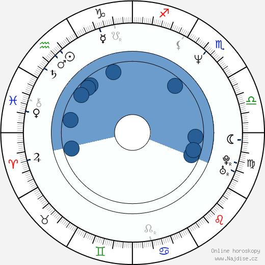 Linus Roache wikipedie, horoscope, astrology, instagram