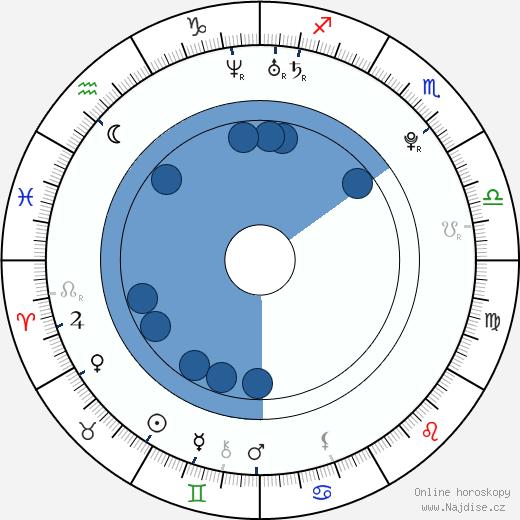 Linzey Cocker wikipedie, horoscope, astrology, instagram