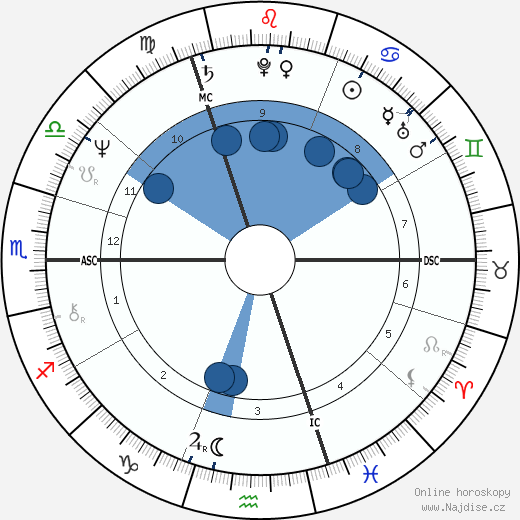 Liona Boyd wikipedie, horoscope, astrology, instagram