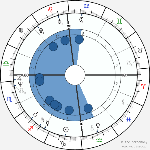 Lionel Cardon wikipedie, horoscope, astrology, instagram