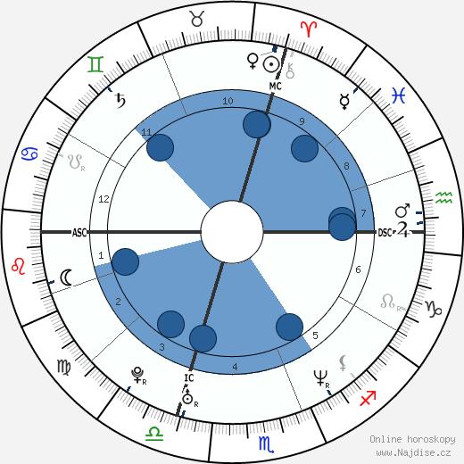 Lionel Roux wikipedie, horoscope, astrology, instagram