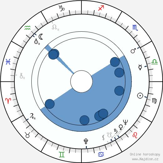 Lionello De Felice wikipedie, horoscope, astrology, instagram