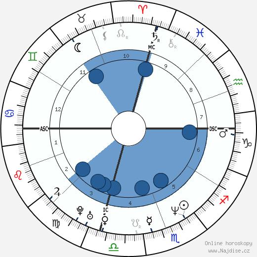 Lisa Bonet wikipedie, horoscope, astrology, instagram