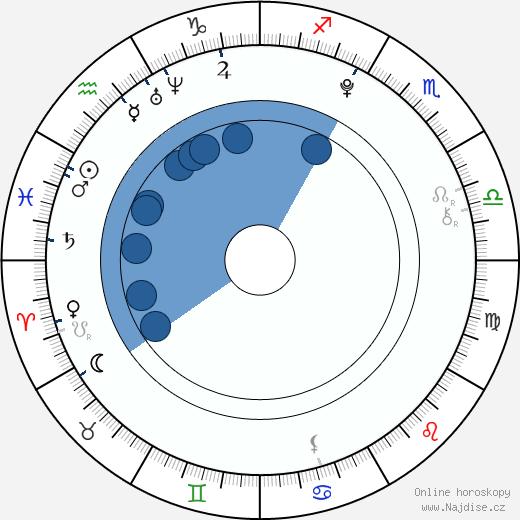 Lisa Børud wikipedie, horoscope, astrology, instagram