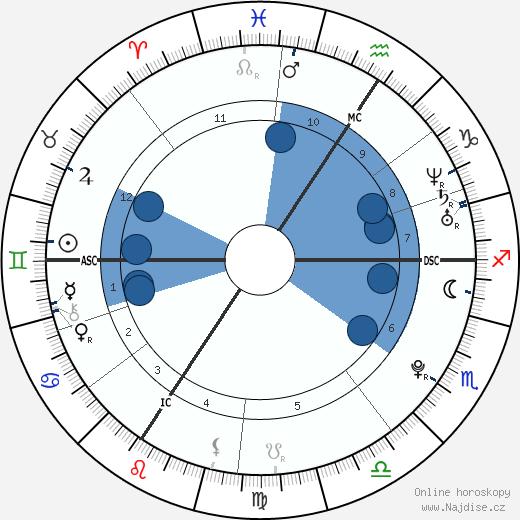 Lisa Bund wikipedie, horoscope, astrology, instagram