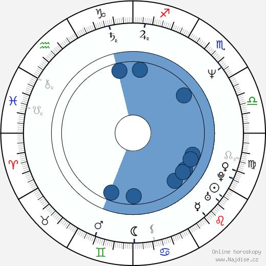 Lisa Coleman wikipedie, horoscope, astrology, instagram