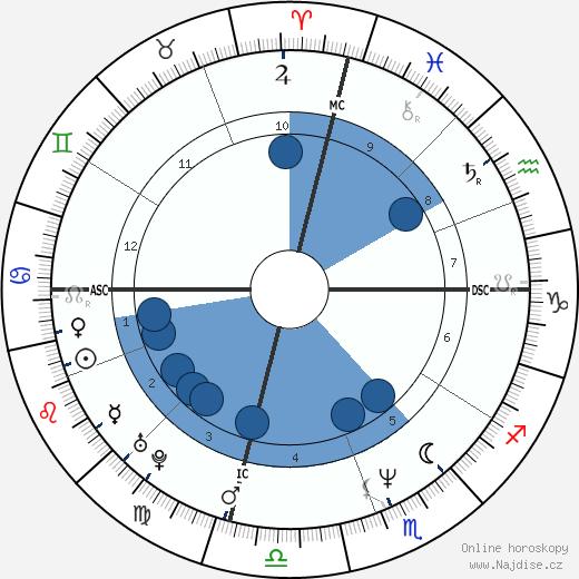 Lisa Kudrow wikipedie, horoscope, astrology, instagram