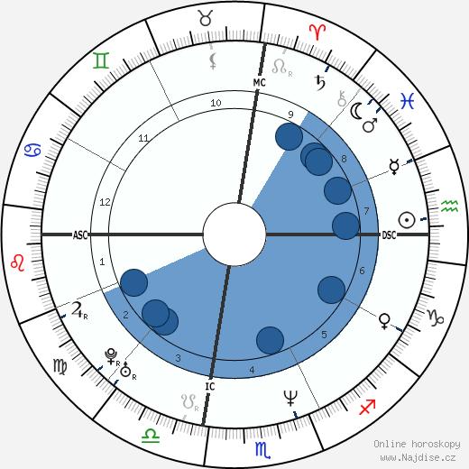 Lisa Marie Presley wikipedie, horoscope, astrology, instagram