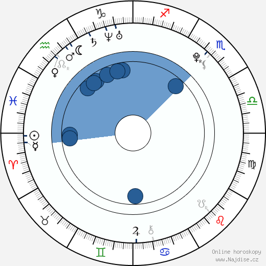 Lisa Mitchell wikipedie, horoscope, astrology, instagram
