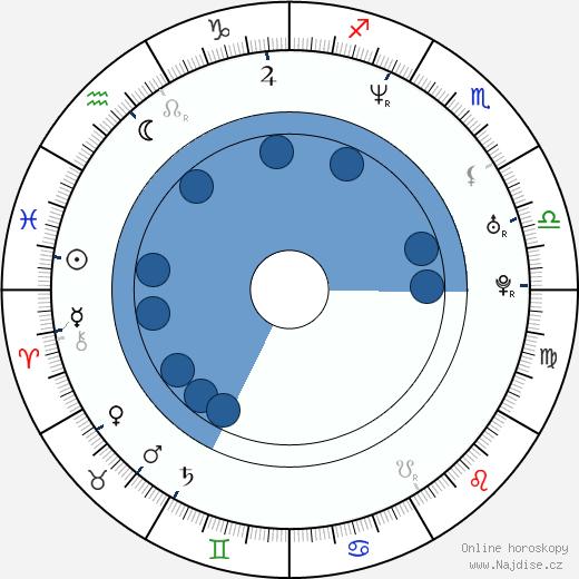 Lisa Werlinder wikipedie, horoscope, astrology, instagram