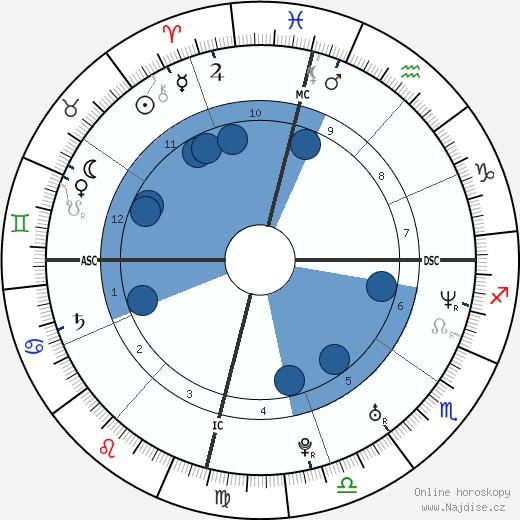 Lita wikipedie, horoscope, astrology, instagram