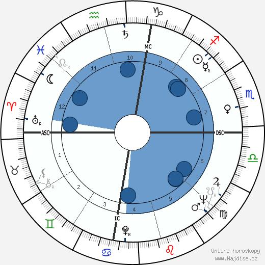 Little Richard wikipedie, horoscope, astrology, instagram