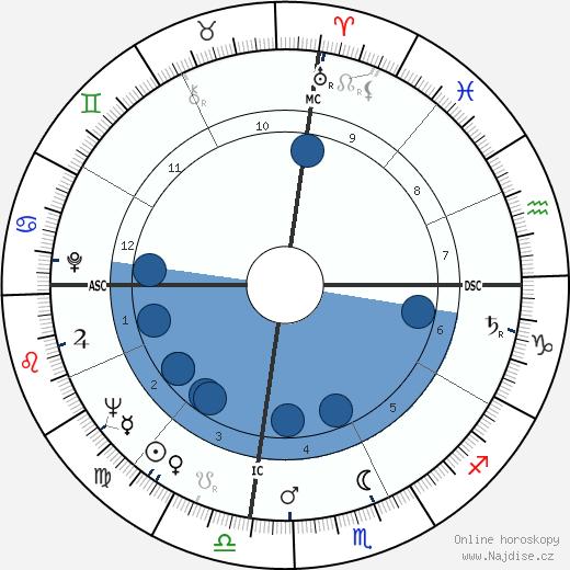 Little Willie Littlefield wikipedie, horoscope, astrology, instagram