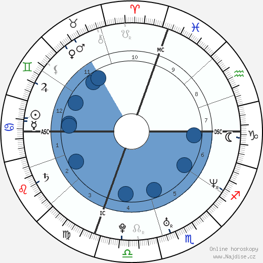 Liv Tyler wikipedie, horoscope, astrology, instagram