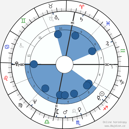 Liv Ullmann wikipedie, horoscope, astrology, instagram