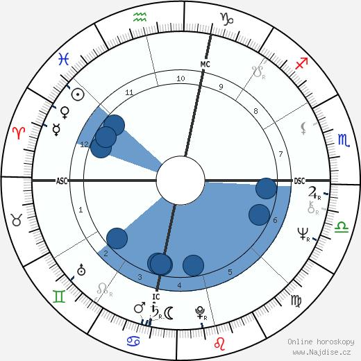 Liza Minnelli wikipedie, horoscope, astrology, instagram