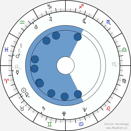 Ljuba Hermanová wikipedie, horoscope, astrology, instagram