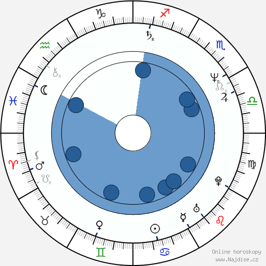 Ljuba Krbová wikipedie, horoscope, astrology, instagram