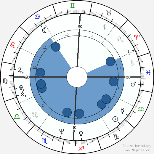 LL Cool J wikipedie, horoscope, astrology, instagram