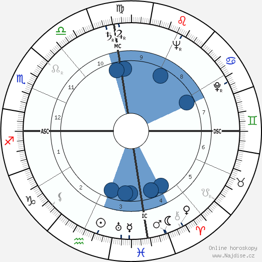 Lloyd Bentsen wikipedie, horoscope, astrology, instagram