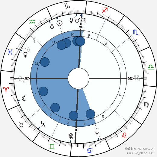 Lloyd Bridges wikipedie, horoscope, astrology, instagram