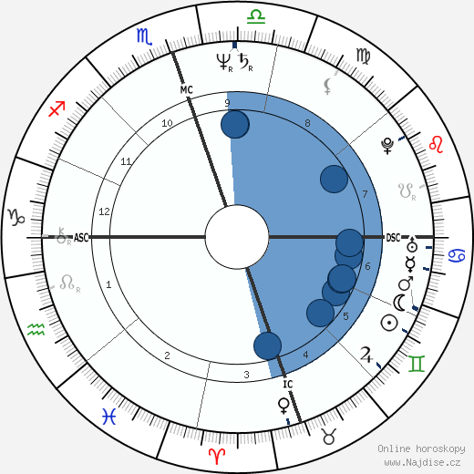Lloyd O'Callaghan wikipedie, horoscope, astrology, instagram