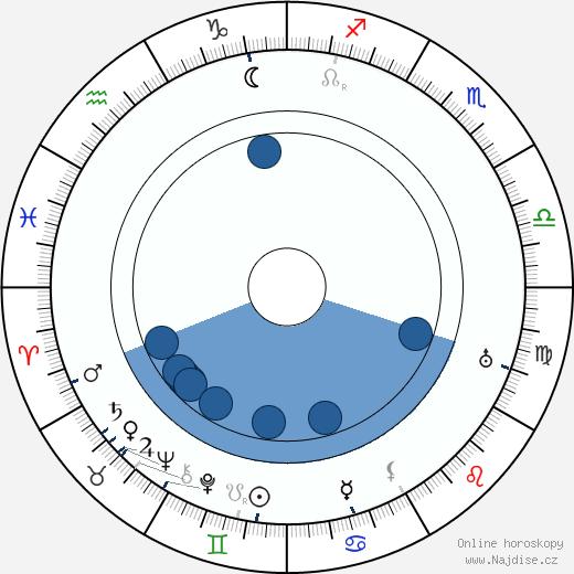 Lois Weber wikipedie, horoscope, astrology, instagram