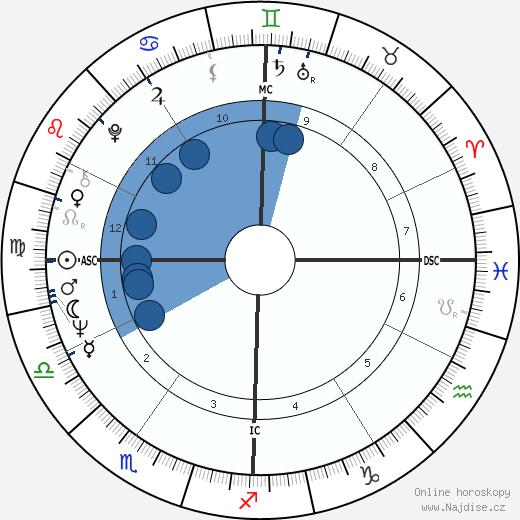 Lola Falana wikipedie, horoscope, astrology, instagram