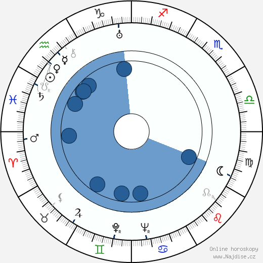 Lon Chaney Jr. wikipedie, horoscope, astrology, instagram