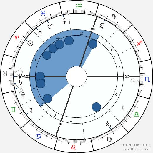 Lon Chaney wikipedie, horoscope, astrology, instagram