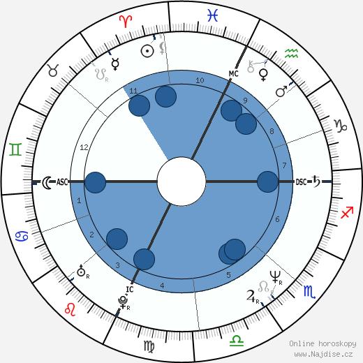 Lon Haldeman wikipedie, horoscope, astrology, instagram
