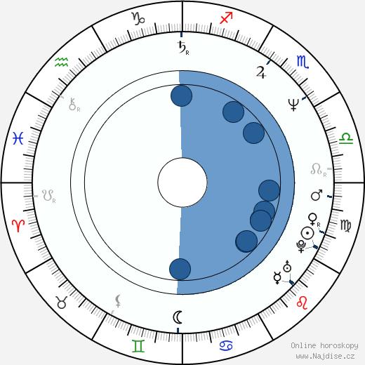 Lorcan Cranitch wikipedie, horoscope, astrology, instagram