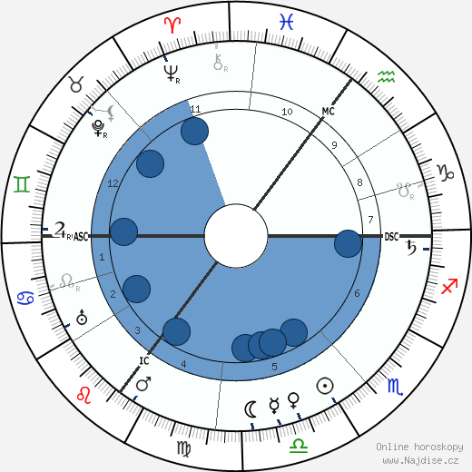 Lord Alfred Douglas wikipedie, horoscope, astrology, instagram