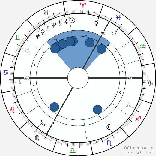 Lord Halifax wikipedie, horoscope, astrology, instagram