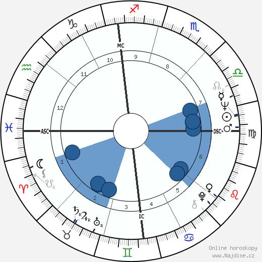 Lorella de Luca wikipedie, horoscope, astrology, instagram