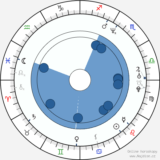 Loren Dean wikipedie, horoscope, astrology, instagram